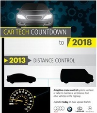 Exciting Future Car Technologies coming soon   Careers: Embracing innovation   Scoop.it