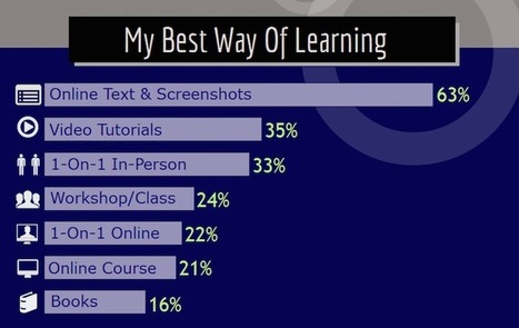 Bob Dunn's Survey Shows Text and Screenshots are the Preferred Way to Learn WordPress | Trailing WordPress | Scoop.it