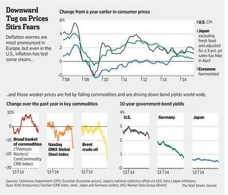 5 Reasons to Worry About Deflation | Inflation and Unemployment | Scoop.it
