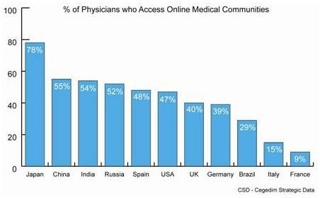 » Médias sociaux, communautés médicales en ligne… Les médecins européens à la traîne ? MyPharma Editions | L'Info Industrie & Politique de Santé | L'actualité Santé & Marketing sélectionnée par SURICATE CONSULT | Scoop.it
