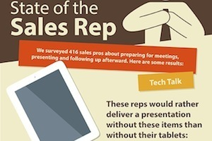 State of the Sales Rep | Resource Library | Scoop.it
