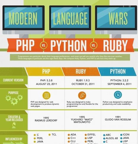 Udemy Blog » Code Wars: Ruby vs Python vs PHP [Infographic] | Cloud PaaS BigData Hadoop CloudFoundry Java Ruby | Scoop.it