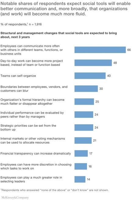 How social tools can reshape the organization | McKinsey & Company | Entrepreneurship, Innovation | Scoop.it