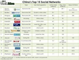 How to Choose Renren, Kaixin001, and/or Sina Weibo for your China Social Media Campaign. | Social1 | Scoop.it