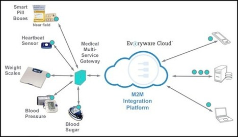 Solutions Slash M2M Development Costs and Time to Market - No Jitter | M2M knowledgebase | Scoop.it