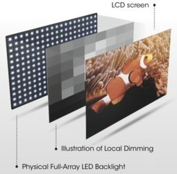 All about Backlighting and Dimming Technology Behind 4K TVs | TV Review | Scoop.it