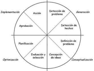 Resolución Creativa de Problemas: Método Simplex | KREATIBITATEA | Scoop.it