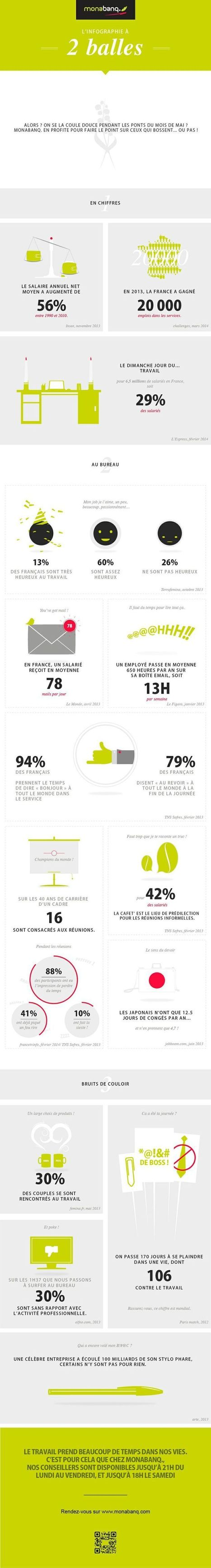 L'infographie à 2 balles | Innovative workplace solutions | Scoop.it