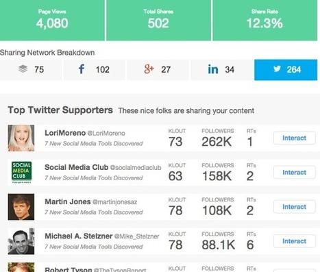 Social Media Tool Trends | Social Media Stream | Scoop.it