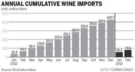 China Foods to buy wineries in Australia, US | Vitabella Wine Daily Gossip | Scoop.it