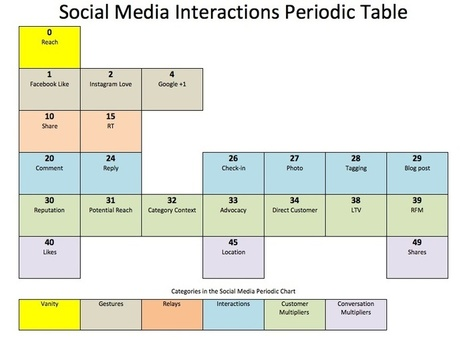 The Atomic Weight of Social Media Interactions - VinTank | Social Media User Types - People categorized | Scoop.it