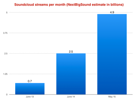 How much does SoundCloud really owe the music business? - Music Business Worldwide | independent musician resources | Scoop.it