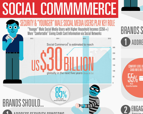 Gallery | Awwwards | Social Media and Web Infographics hh | Scoop.it