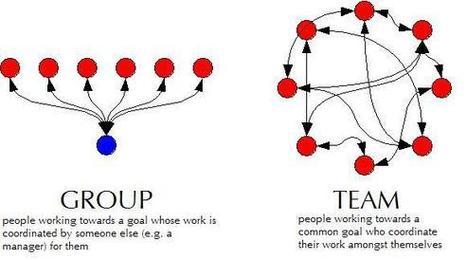 group-vs-team.jpg (581x323 pixels) | Teambuilding in Thailand | Scoop.it