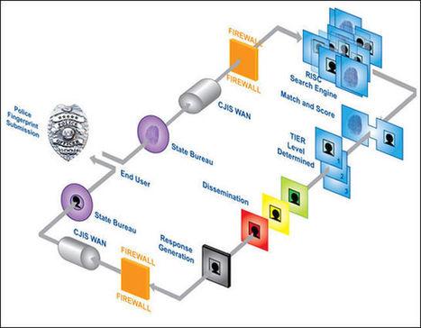 El avance de una videovigilancia y el análisis biométrico sin ... - Rebelión | Tecnologías de la información y ética | Scoop.it