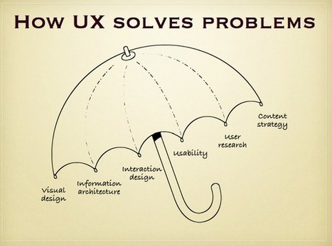 UX is not UI | Hello Erik - User Experience @Erik_UX | User Experience Strategy | Scoop.it