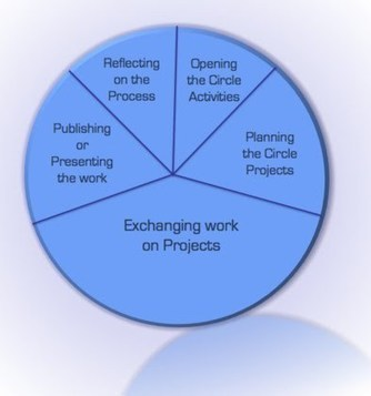 Learning Circles - Making good use of the social capital of the students | Online Learning Consortium, Inc | Collaboration in Online Courses | Scoop.it