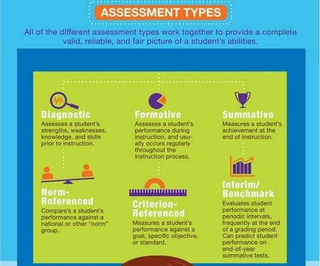 A Good Visual Featuring 6 Assessment Types ~ Educational Technology and Mobile Learning | Rubrics, Assessment and eProctoring in Higher Education | Scoop.it