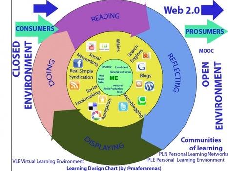 APRENDIZAJE A LA CARTA (INCLUSIVO YUBICUO) by .@juandoming   e-learning y aprendizaje para toda la vida   Scoop.it