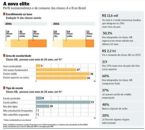 País produz novos ricos com cabeça de classe média | Inovação Educacional | Scoop.it