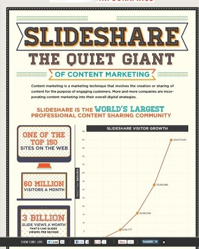 How to Generate Leads With SlideShare -- & Your Biz Stories | | Public Relations & Social Media Insight | Scoop.it