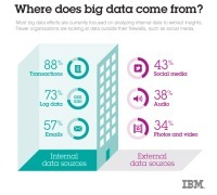 Big Study On Big Data « Turbotodd | BIG data, Data Mining, Predictive Modeling, Visualization | Scoop.it
