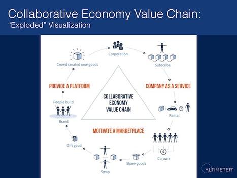 L'économie collaborative : nouvelle opportunité pour les marques ? | Méthodes Agiles | Scoop.it