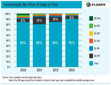 Paid Apps On The Decline: 90% Of iOS Apps Are Free, Up From 80-84% During 2010-2012, Says Flurry | Is the iPad a revolution? | Scoop.it