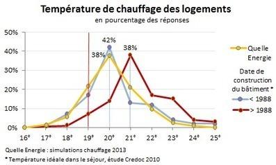 19°C, une température de chauffe difficile à respecter ! | Eco-friendly | Scoop.it