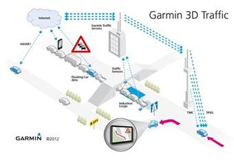 Club-GPS.com : Garmin présente 3D Traffic Live | Actu des loisirs de plein air | Scoop.it