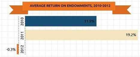 Endowments averaged a small loss for the 2012 fiscal year | Inside Higher Ed | A Container for Thought | Scoop.it