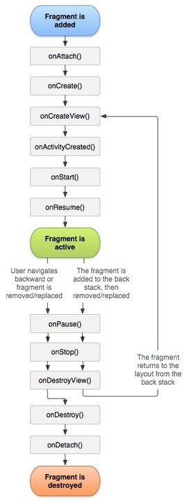 The Real Best Practices to Save/Restore Activity's and Fragment's state. (StatedFragment is now deprecated) | mobile & embedded engineering | Scoop.it