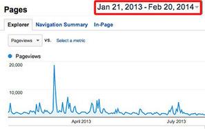 Cómo analizar las visitas de una página web específica (Google Analytics) | Microsiervos (Internet) | Información & Documentación | Scoop.it
