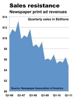 Newspaper sales crisis enters sixth year | Webjournalisme | Scoop.it