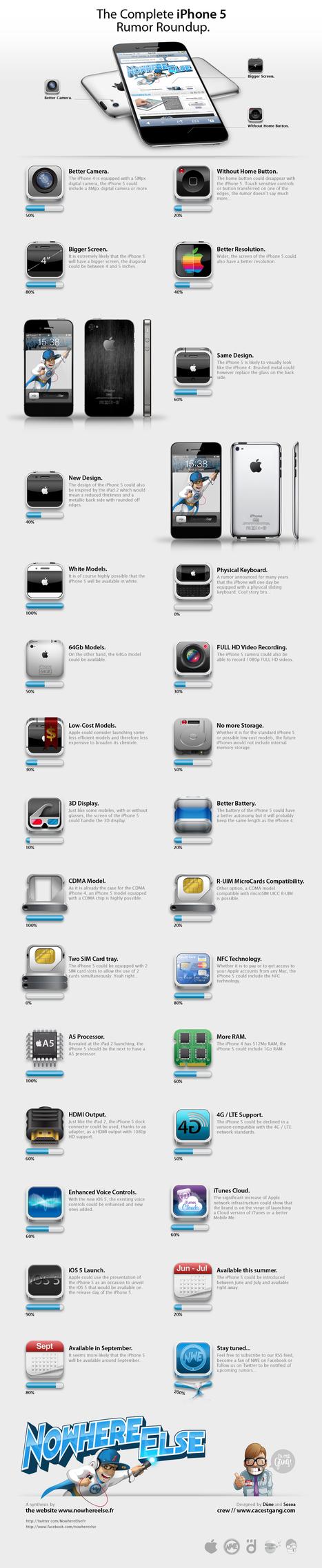iPhone-5-Rumor-RoundUp.jpg (1240x6041 pixels) | Digital Think | Scoop.it