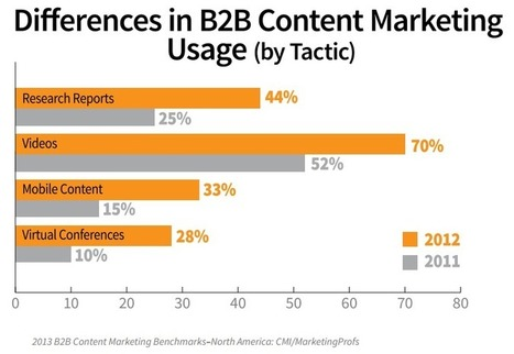 The Breakthrough of B2B Video Marketing | Business.com | Marketing Insights | Scoop.it