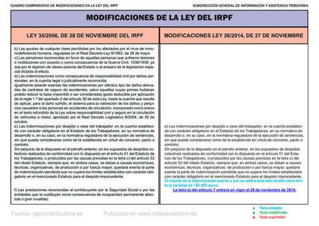 La tributación de las indemnizaciones por despido | Zamora Formación | Scoop.it