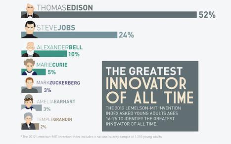 Steve Jobs, Mark Zuckerberg on Greatest Innovators List   Social Media (network, technology, blog, community, virtual reality, etc...)   Scoop.it