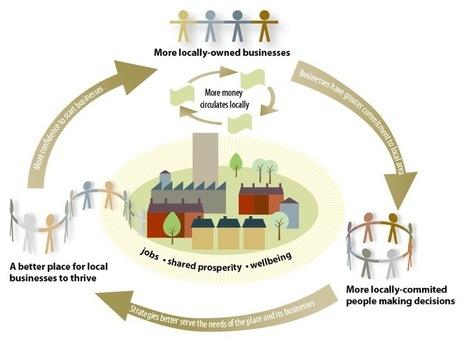 Localise West Midlands – « localisons la prospérité » | ECONOMIES LOCALES VIVANTES | Scoop.it