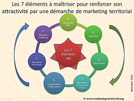 Démarche de marketing territorial : comment faire ? | Communication publique, marketing territoriale, communication institutionnelle, réseaux sociaux | Scoop.it