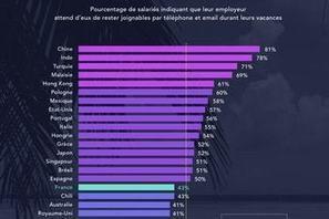 Dans quels pays les salariés doivent-ils rester joignables en vacances ? | Tout sur le Tourisme | Scoop.it
