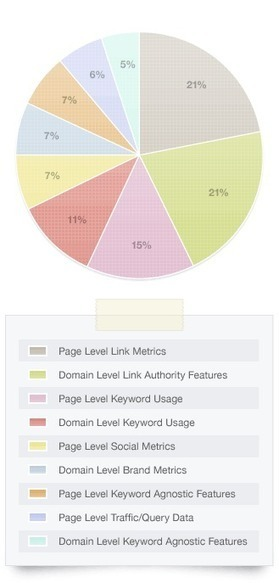 The State of SEO & Social Media in Miami (& the world) 2013 | Web Design & SEO | Scoop.it