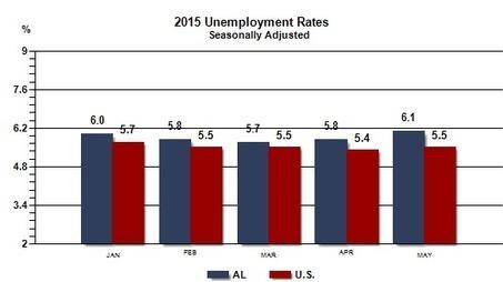 Alabama Labor Market Information | iGETT workforce | Scoop.it