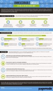 Does Social Media Marketing Really Work?[INFOGRAPHIC] | INFOGRAPHICS | Scoop.it