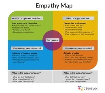 Empathy Map Your Way to Relevant Messages | The Literature of the Graphic Word | Scoop.it