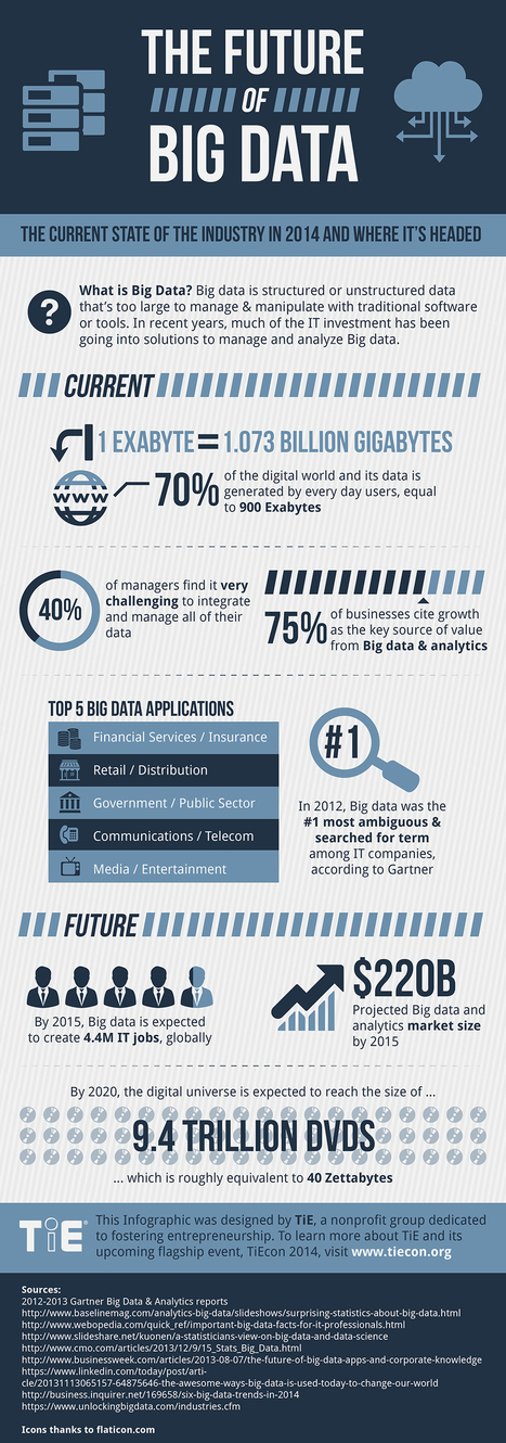 INFOGRAPHIC: The Future Of Big Data | Healthcare | Scoop.it