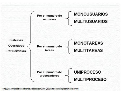 Sistemas multiusuario, multitarea, multiproceso | Administración de sistemas operativos | Scoop.it