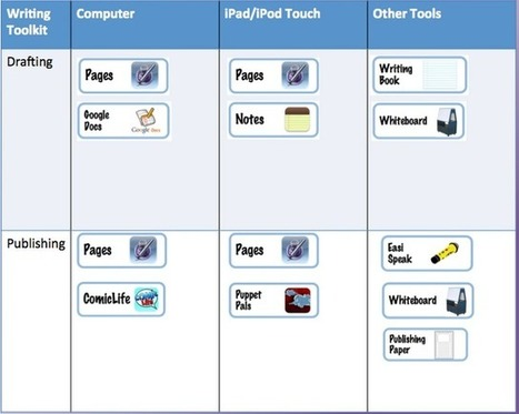ICT Teaching and Learning: Junior Digital Toolkit for Writing | e-Learning in the Classroom | Scoop.it