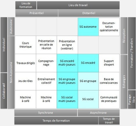 Le Blended Learning pas à pas : épisode 4 « e-Learning Strategy | eLearning related topics | Scoop.it