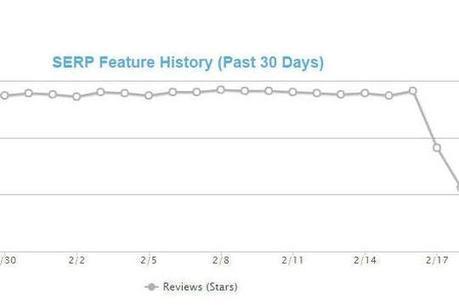 SEO : Google fait disparaître de nombreuses étoiles de ses résultats   Inbound Marketing   Scoop.it